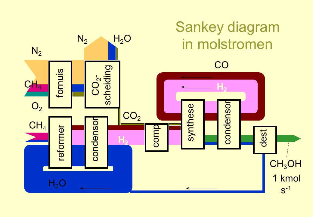 Sankey diagram in molstromen