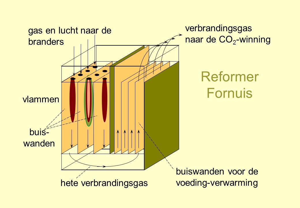 Reformer Fornuis verbrandingsgas naar de CO2-winning