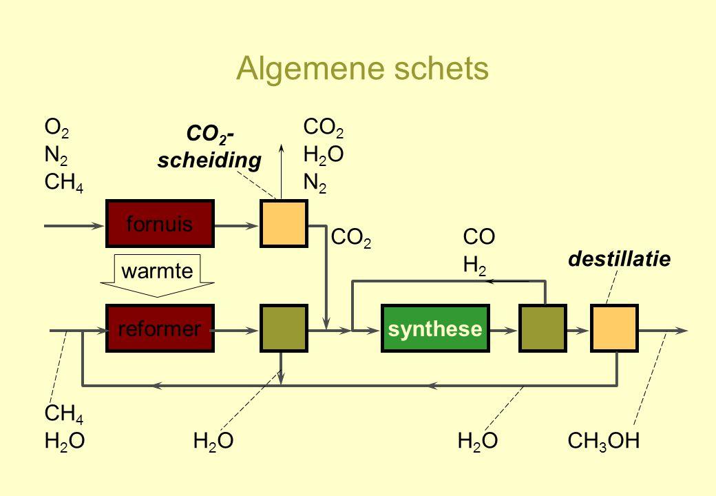 Algemene schets O2 CO2 CO2-scheiding N2 H2O CH4 N2 fornuis CO2 CO