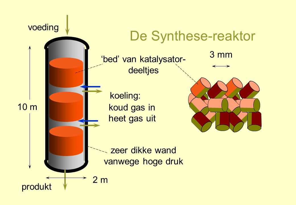 De Synthese-reaktor voeding 3 mm 'bed' van katalysator-deeltjes