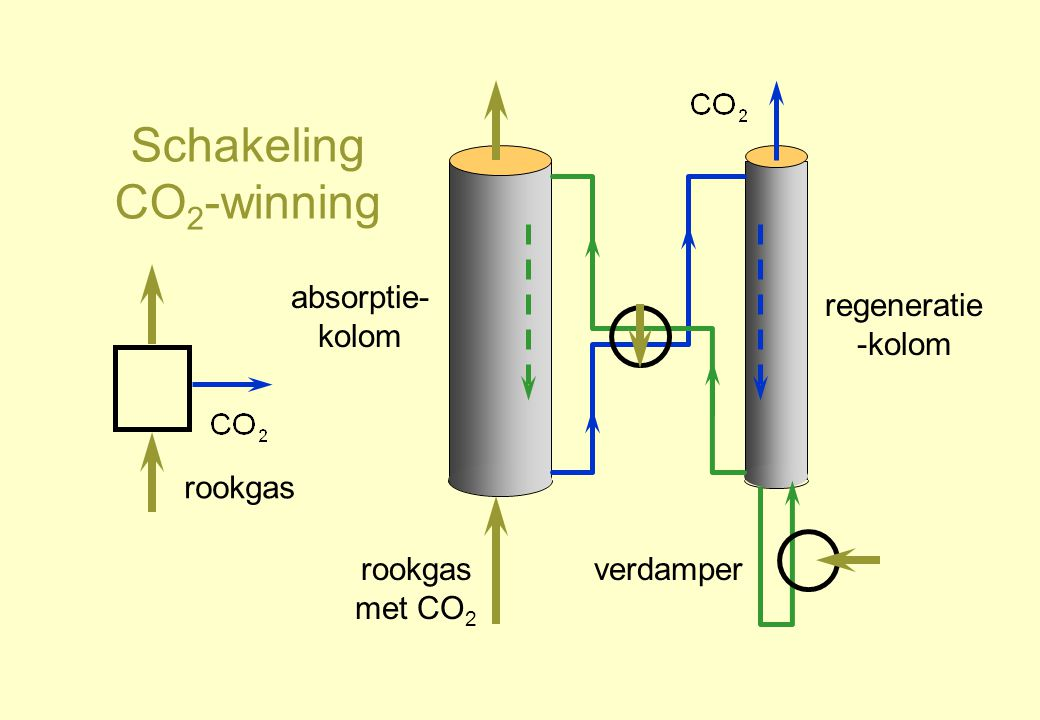 Schakeling CO2-winning