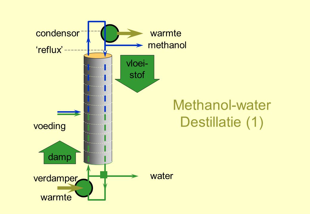 Methanol-water Destillatie (1)