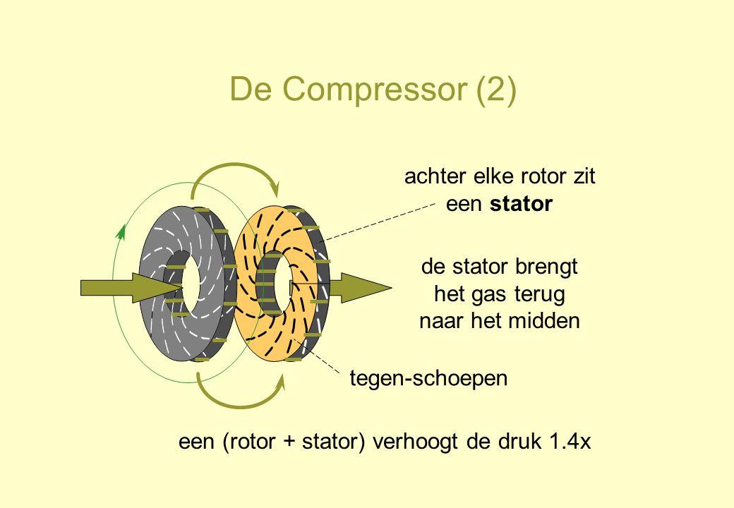 De Compressor (2) achter elke rotor zit een stator