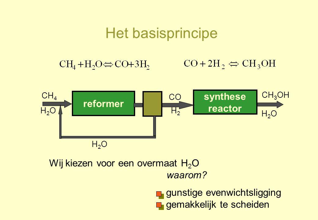 Het basisprincipe synthese reformer reactor