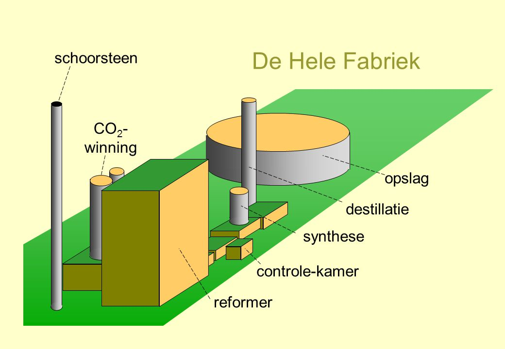 De Hele Fabriek schoorsteen CO2-winning opslag destillatie synthese