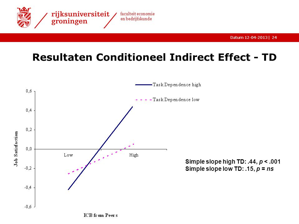 Resultaten Conditioneel Indirect Effect - TD