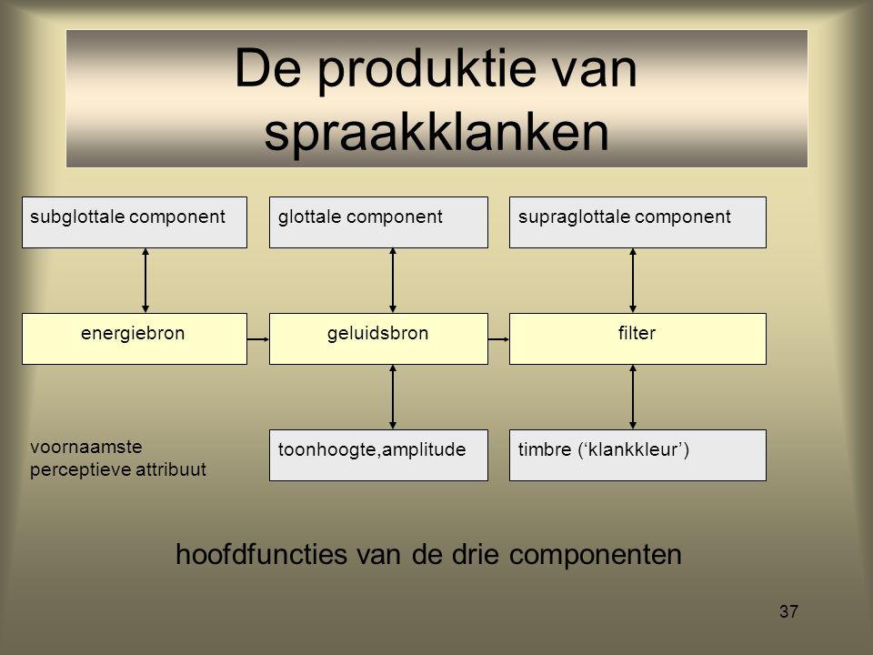 De produktie van spraakklanken