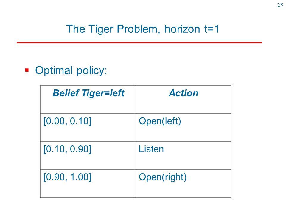 The Tiger Problem, horizon t=1