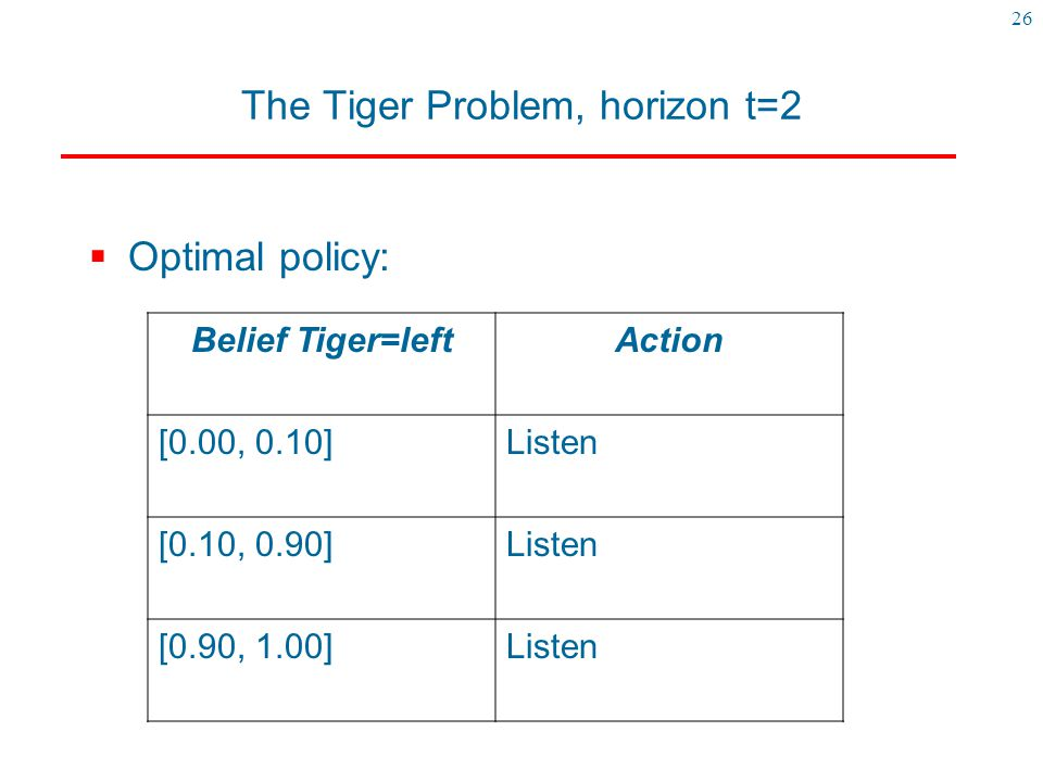 The Tiger Problem, horizon t=2