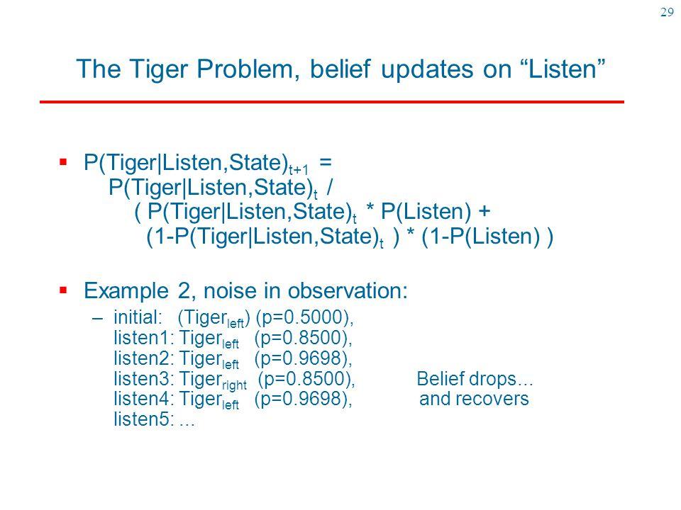 The Tiger Problem, belief updates on Listen