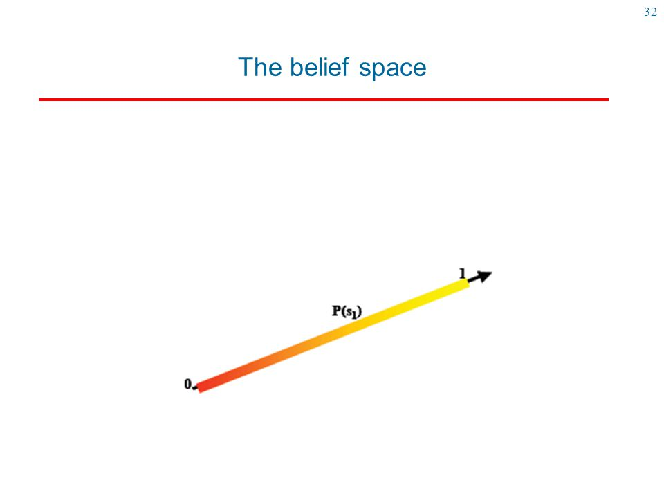 The belief space Here is a representation of the belief space when we have two states (s0,s1)