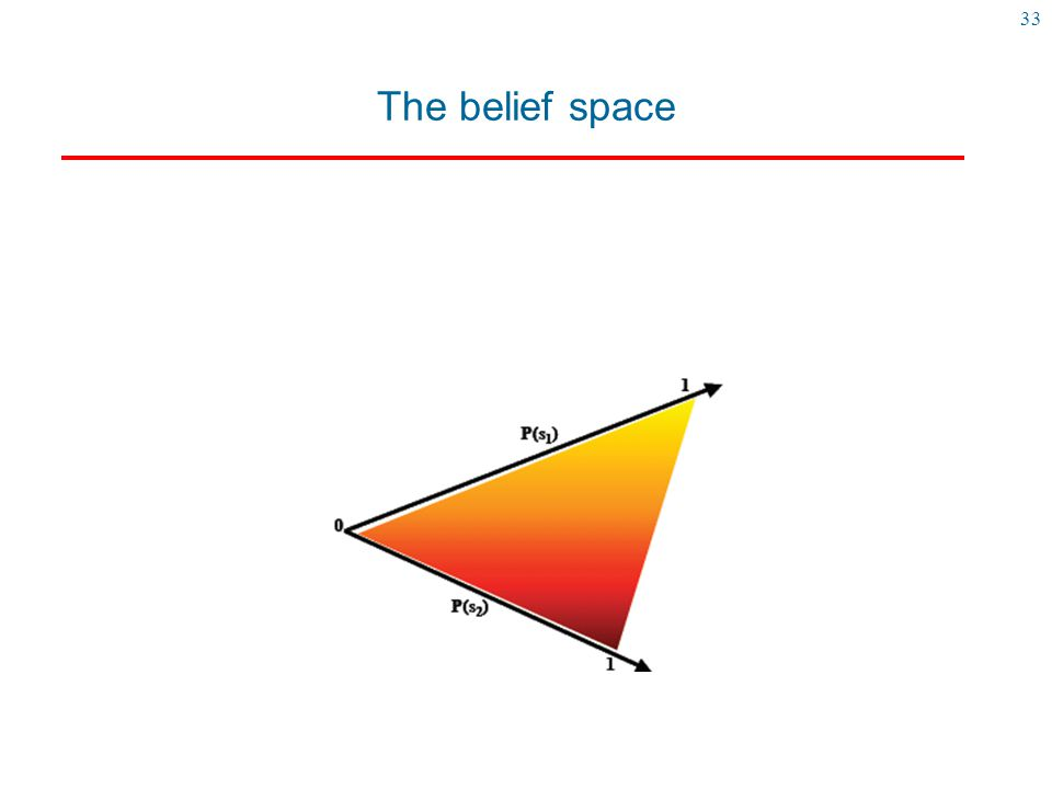 The belief space Here is a representation of the belief state when we have three states (s0,s1,s2)