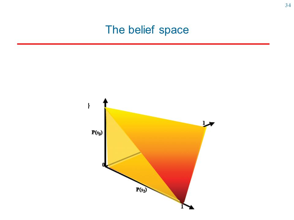 The belief space Here is a representation of the belief state when we have four states (s0,s1,s2,s3)