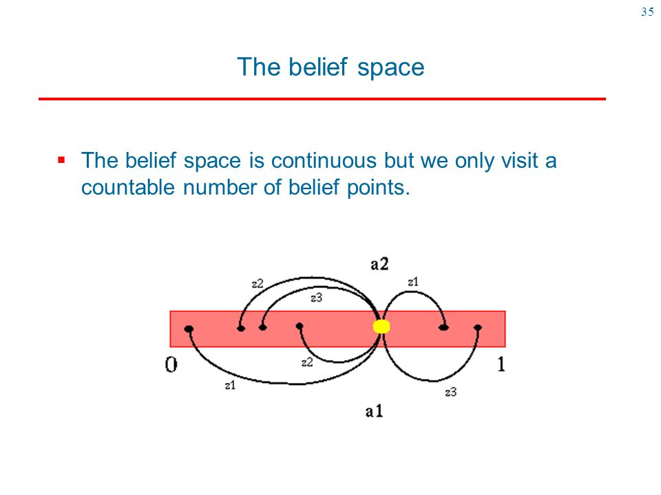 The belief space The belief space is continuous but we only visit a countable number of belief points.