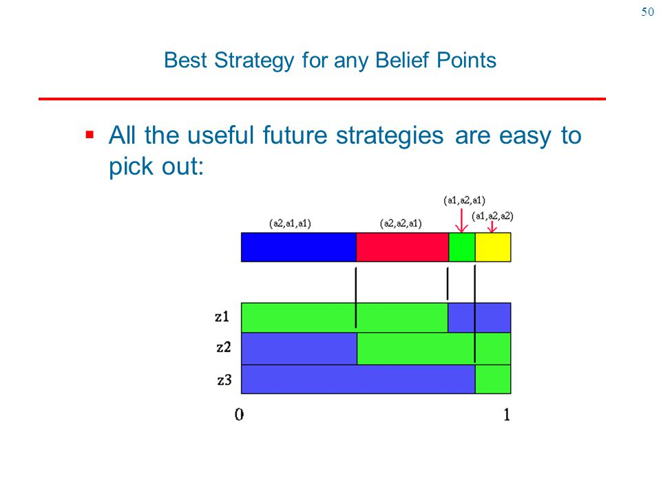 Best Strategy for any Belief Points