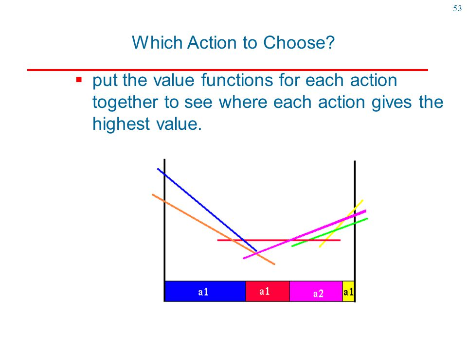 Which Action to Choose.