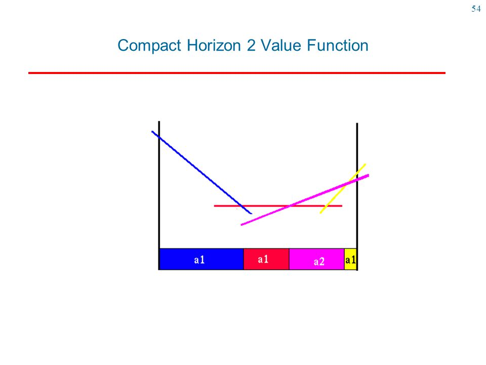 Compact Horizon 2 Value Function