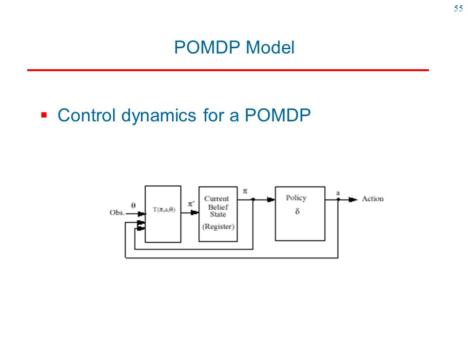 POMDP Model Control dynamics for a POMDP