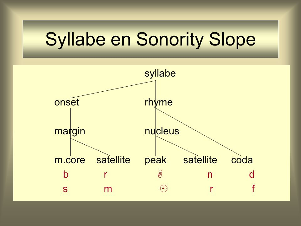 Syllabe en Sonority Slope