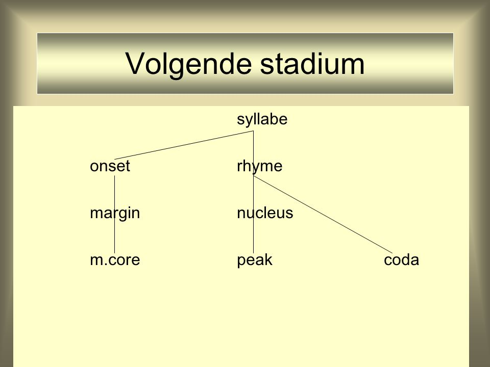 Volgende stadium syllabe. onset rhyme. margin nucleus.