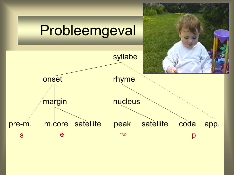 Probleemgeval syllabe onset rhyme margin nucleus
