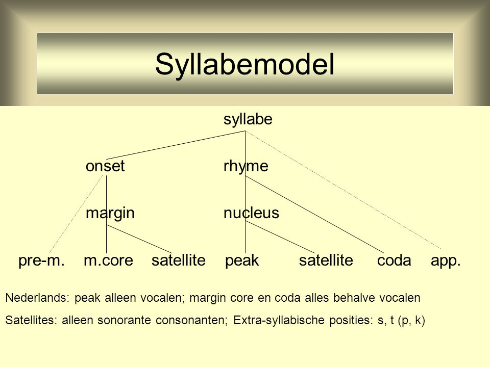 Syllabemodel syllabe onset rhyme margin nucleus