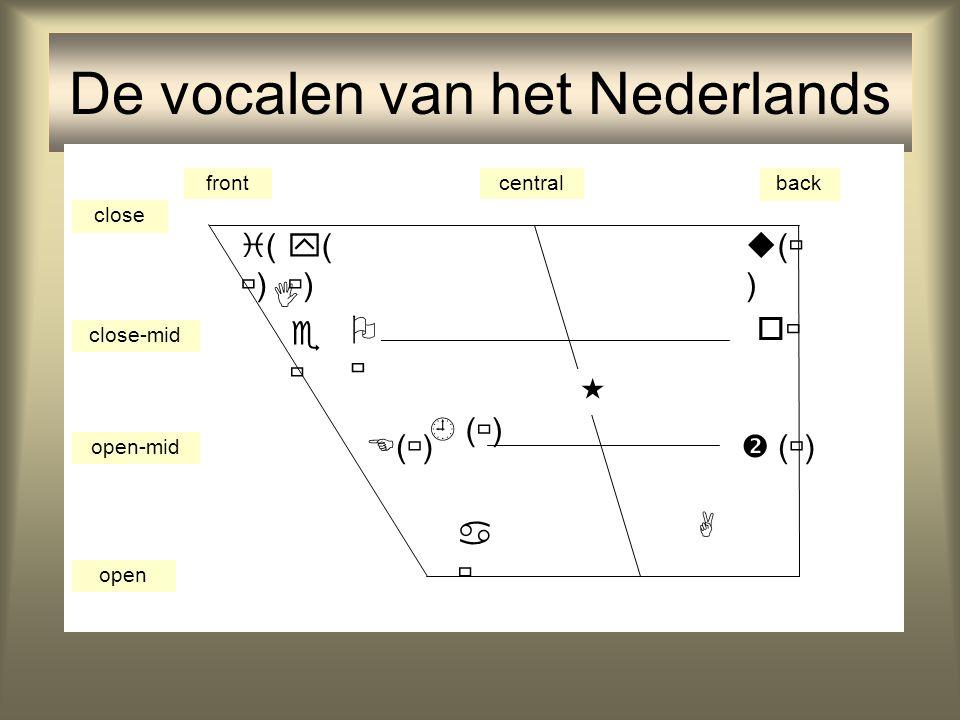 De vocalen van het Nederlands