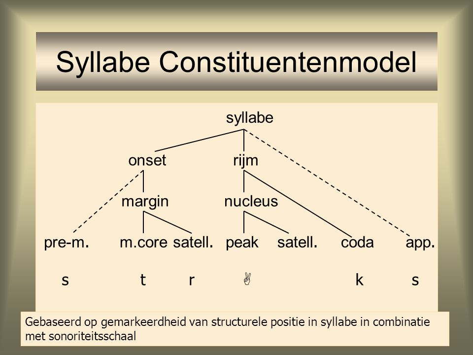 Syllabe Constituentenmodel