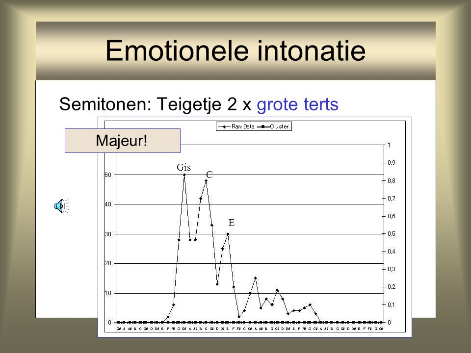 Emotionele intonatie Semitonen: Teigetje 2 x grote terts Majeur! Gis C