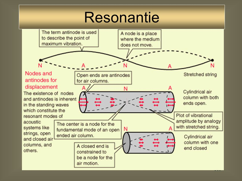 Resonantie With a neutral configuration (no constrictions at any point) the vocal tract can be approximated as a single tube with.