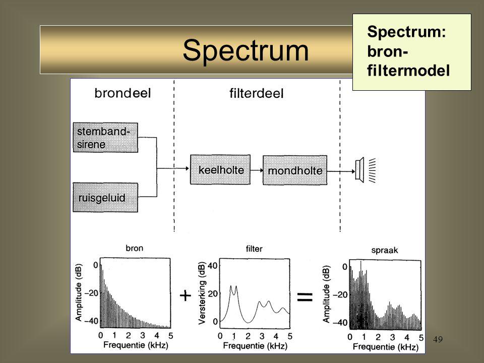 Spectrum: bron-filtermodel
