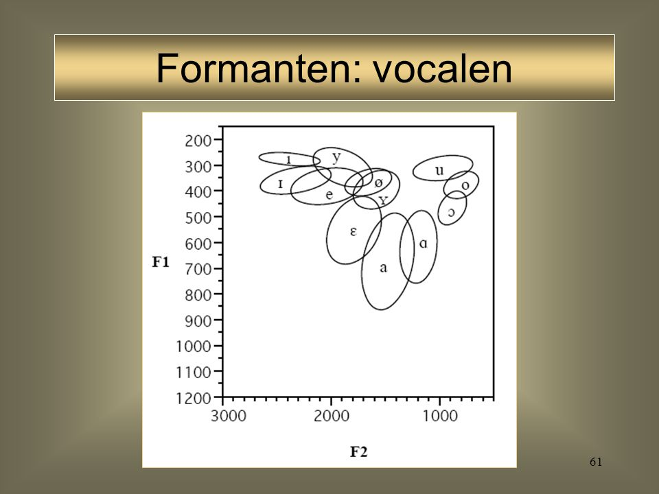 Formanten: vocalen