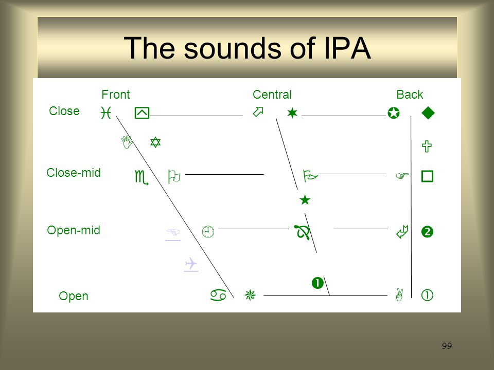 The sounds of IPA                          