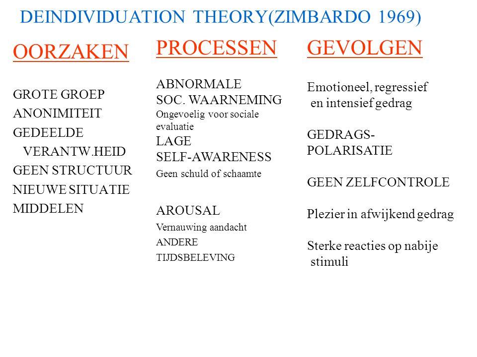 DEINDIVIDUATION THEORY(ZIMBARDO 1969)