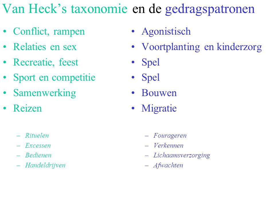 Van Heck's taxonomie en de gedragspatronen
