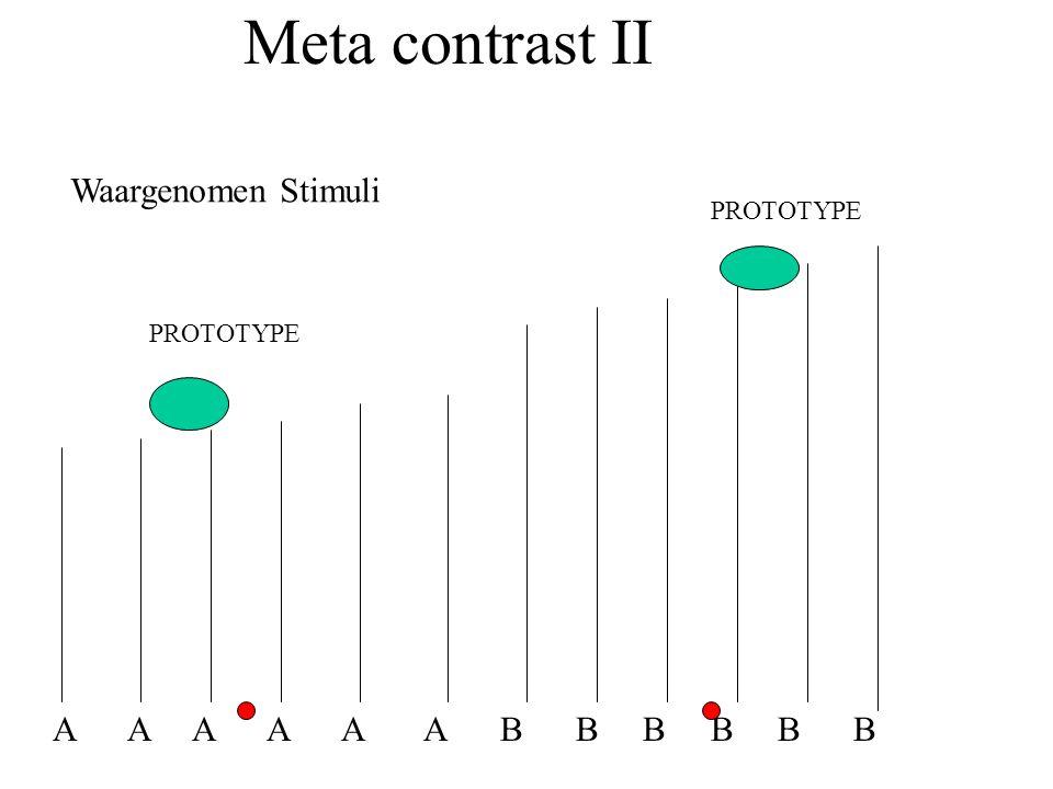 Meta contrast II Waargenomen Stimuli A A A A A A B B B B B B PROTOTYPE