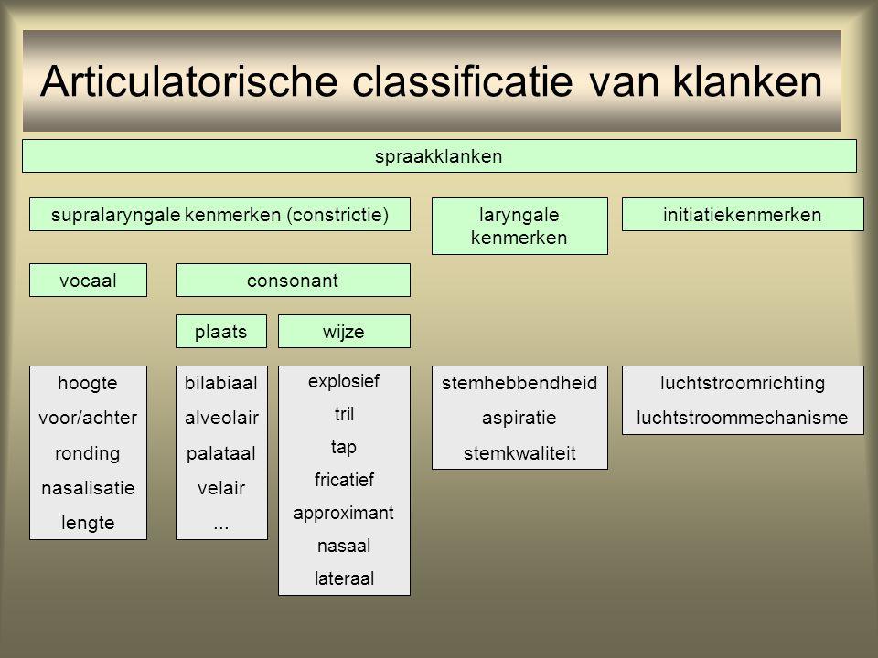 Articulatorische classificatie van klanken