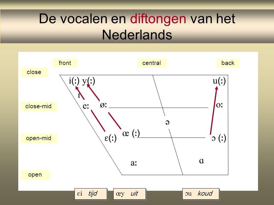 De vocalen en diftongen van het Nederlands