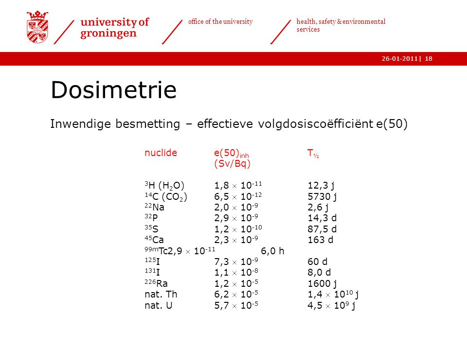 Dosimetrie Inwendige besmetting – effectieve volgdosiscoëfficiënt e(50) nuclide e(50)inh T½. (Sv/Bq)