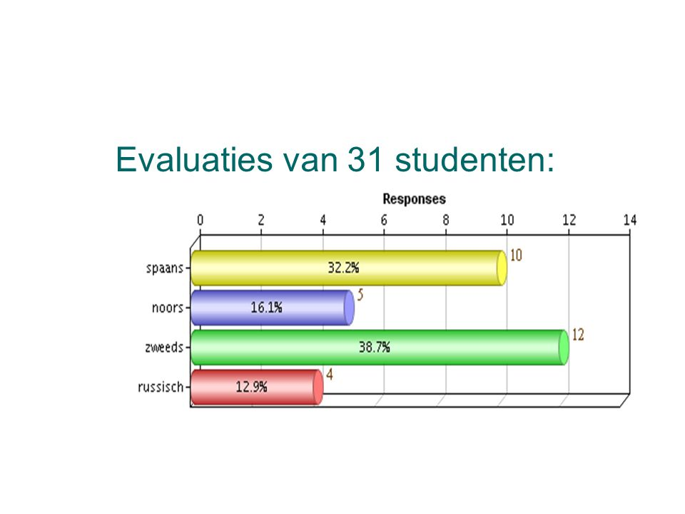 Evaluaties van 31 studenten: