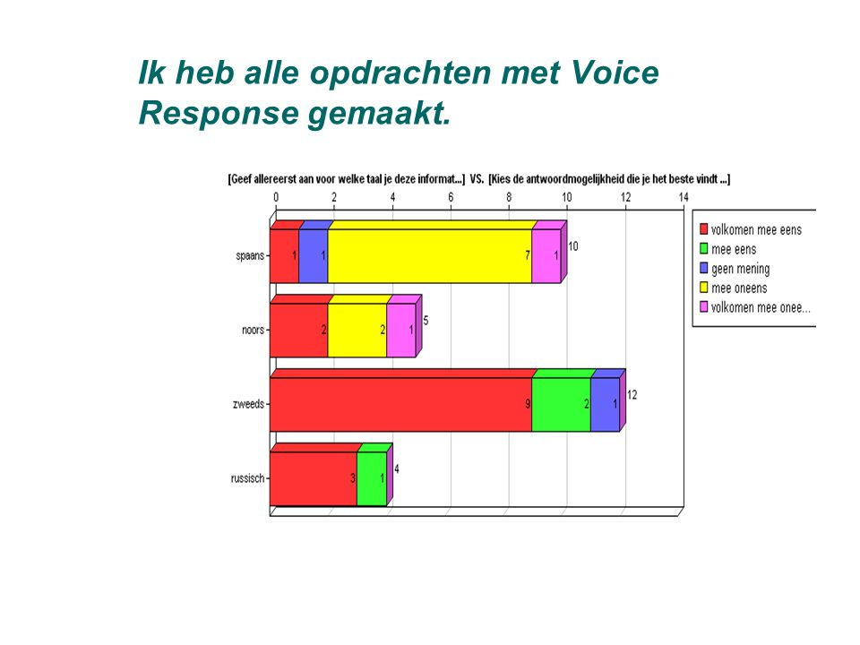 Ik heb alle opdrachten met Voice Response gemaakt.