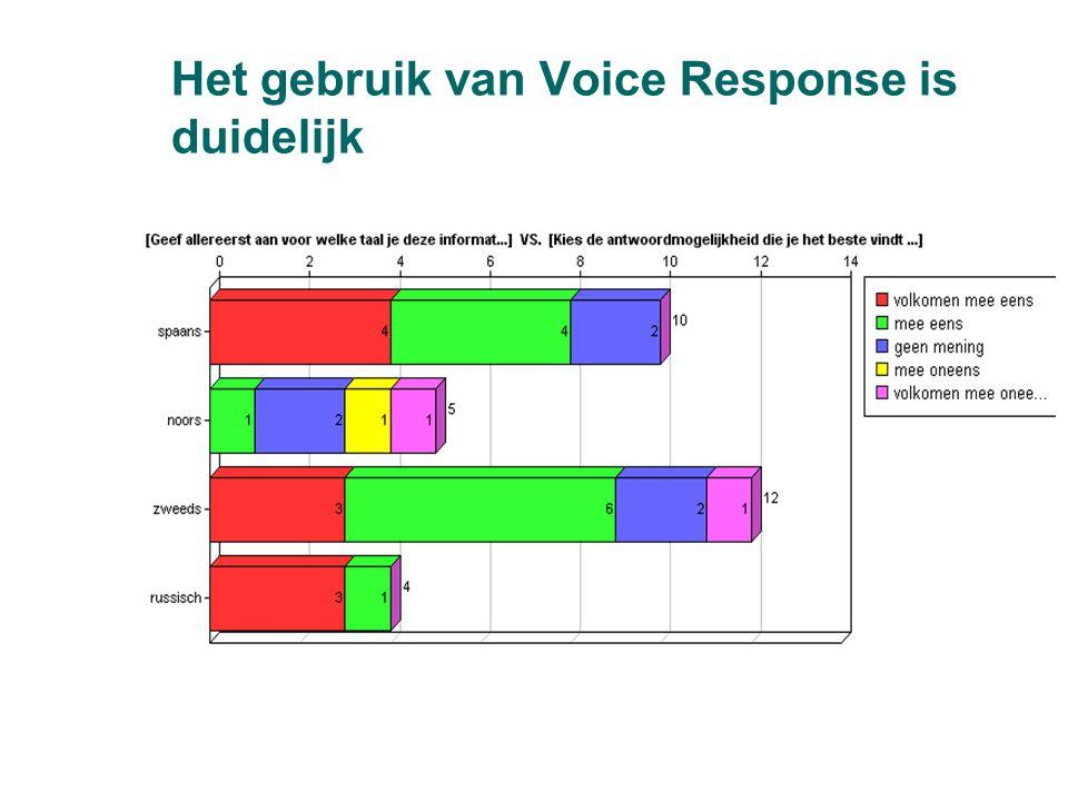 Het gebruik van Voice Response is duidelijk