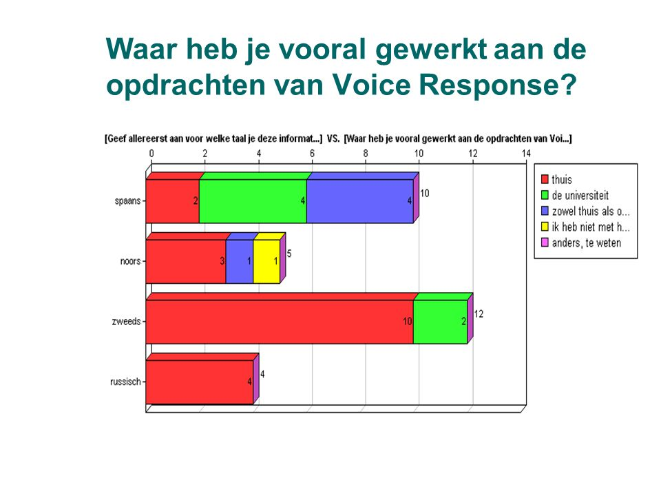 Waar heb je vooral gewerkt aan de opdrachten van Voice Response