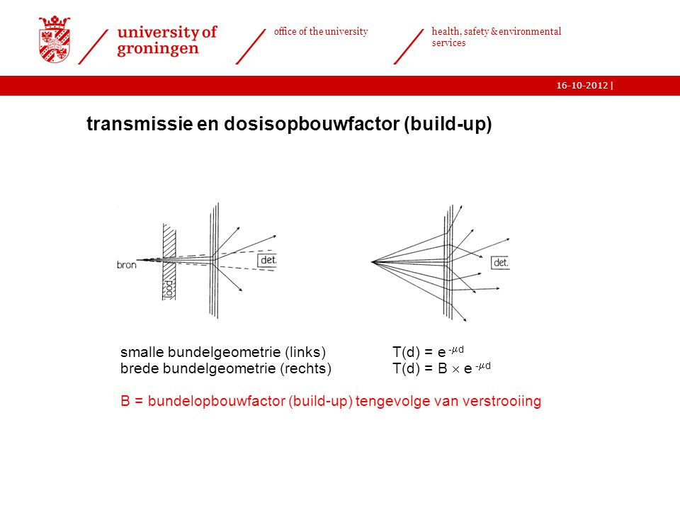 transmissie en dosisopbouwfactor (build-up)