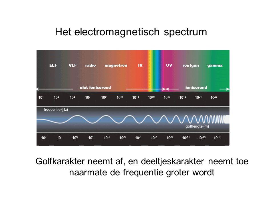 Het electromagnetisch spectrum