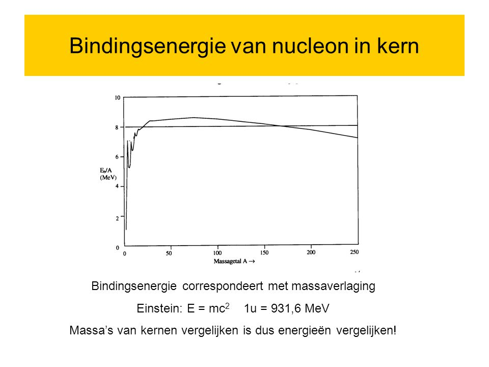 Bindingsenergie van nucleon in kern