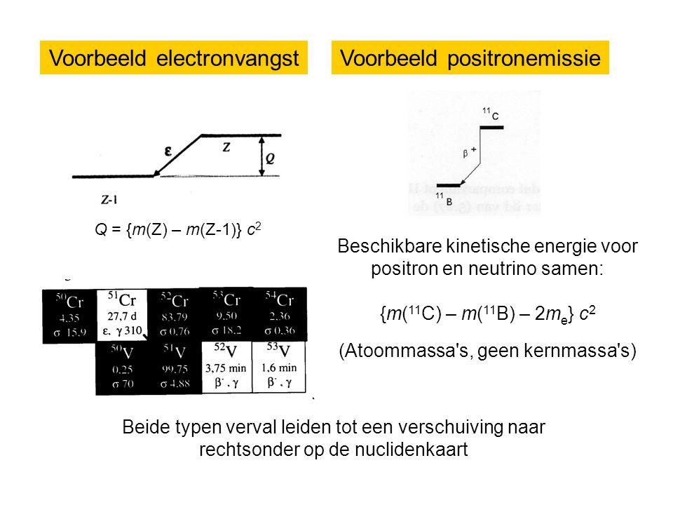 Voorbeeld electronvangst Voorbeeld positronemissie