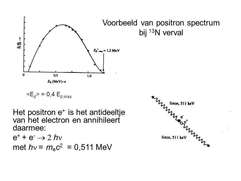Voorbeeld van positron spectrum