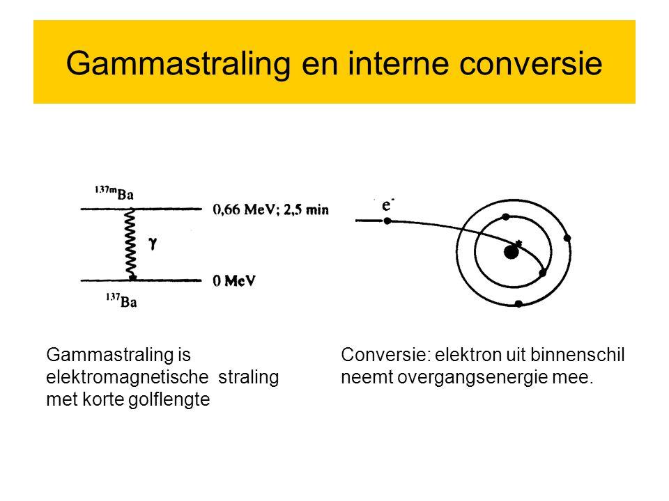 Gammastraling en interne conversie