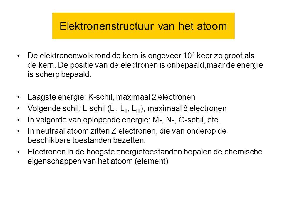 Elektronenstructuur van het atoom